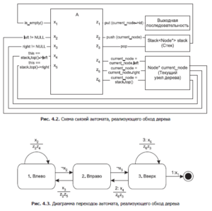 automata-and-algorithms-for-discrete-mathematics-1