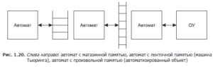 automata-in-programming