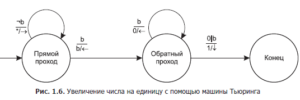 automata-programming-paradigm-0