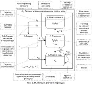 behavior-specification