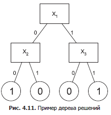 methods-for-generating-automata-with-a-large-number-of-input-variables-1