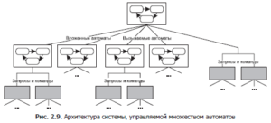 software-systems-controlled-by-interacting-automata-0