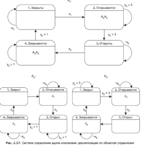 software-systems-controlled-by-interacting-automata-7