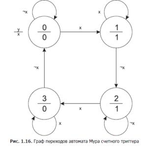 structural-automata-7